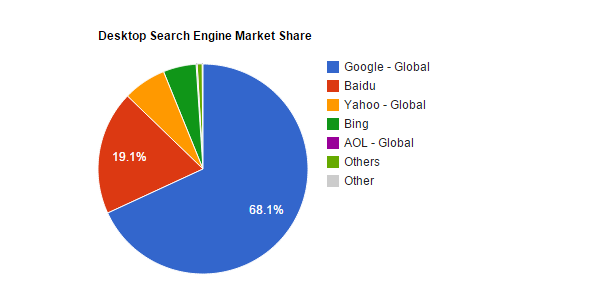 Desktop-Search-Engine-Market-Share-July-2014-technumero.com