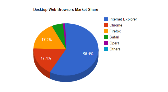 Desktop-Web-Browsers-Market-Share-Sep-2014-technumero.com