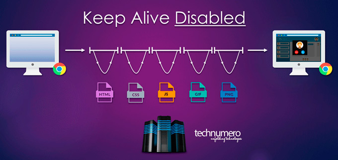 How to enable Keep-Alive (Keep-Alive-Disabled)