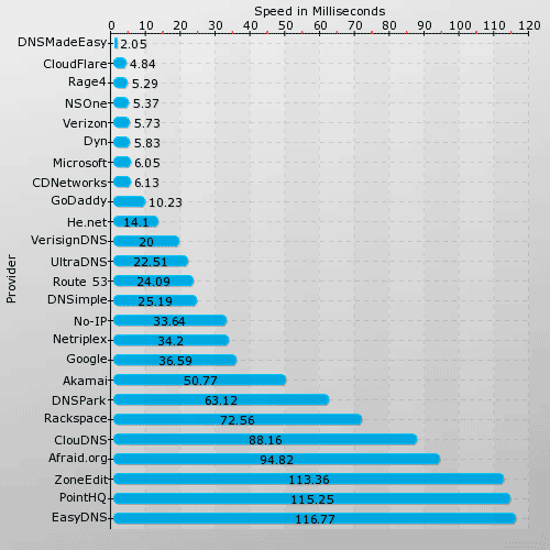 DNS Speed Comparison Report by www.solvedns.com