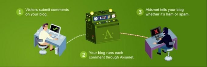 Akismet: the Best WordPress Plugin to filter spam comments